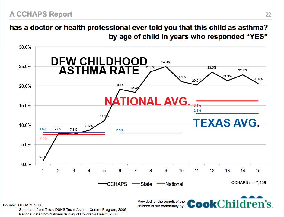 DFW Childhood Astham Rates