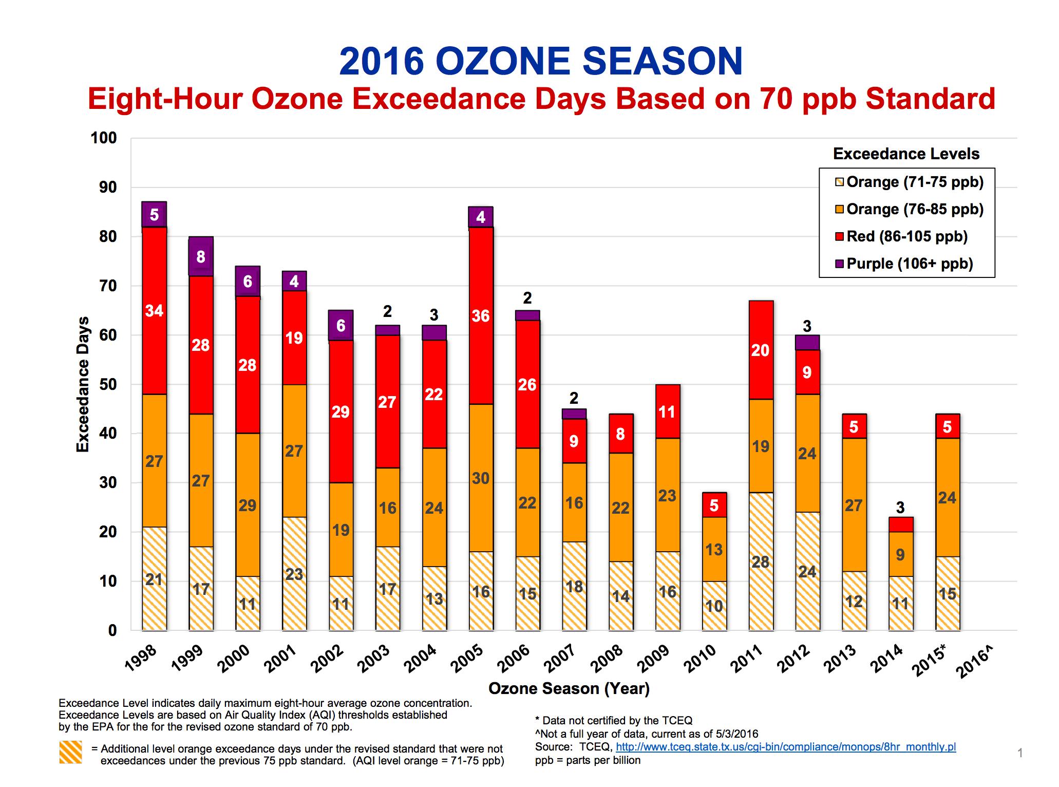Ozone DVS COG 98-2015