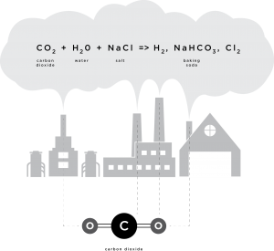 CO2-Cement conversion