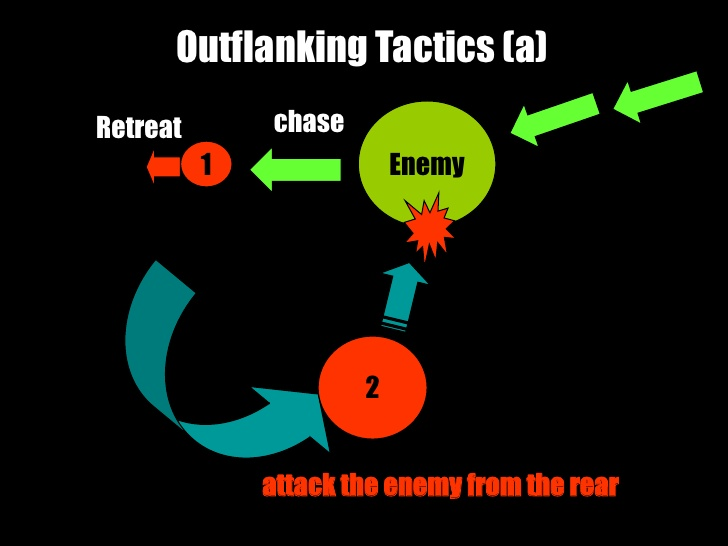 Outflanking